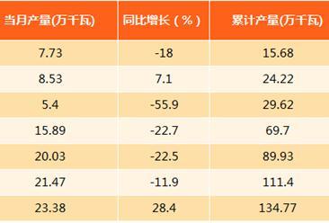 2017年1-8月上海太阳能电池产量分析:同比下滑24.3%(附图表)