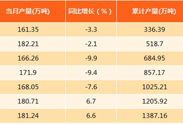 2017年8月上海钢材产量分析:产量为181.24万吨(附图表)