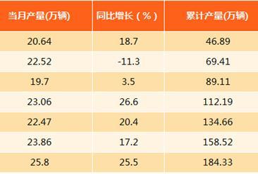 2017年1-8月上海汽车产量分析:产量达184.33万辆(附图表)