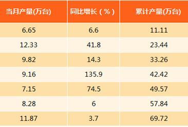 2017年1-8月上海智能电视产量分析:同比增长21.3%(附图表)