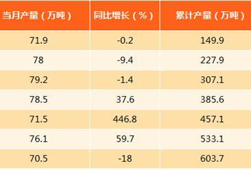 2017年8月北京原油加工量为70.5万吨:同比下滑18%