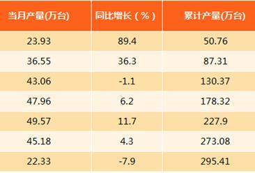 2017年8月上海空调产量分析:产量同比下滑7.9%(附图表)