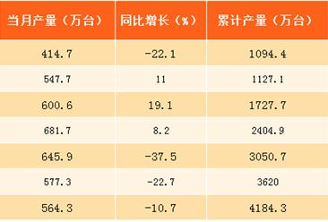 2017年1-8月北京智能手机产量分析:达4184.3万台(附图表)