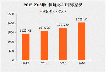 2017年中国制造业企业500强:航天科工营收同比增长16%(附经营数据)