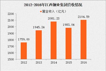 2017年中国制造业企业500强:江西铜业营收同比增长6.13%(附经营数据)