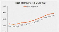 2017南宁二套房限售2年 南宁房价涨了多少?(附图表/政策全文)