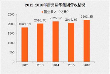 2017年中国制造业企业500强:新兴际华排名23名(附经营数据分析)