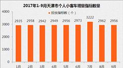 9月天津小汽車車牌競價預測:個人最低成交價或繼續上漲(附查詢網址)