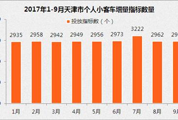 9月天津车牌竞价结果出炉:个人最低成交价约2.7万(附查询网址)