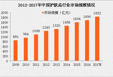 2017中国护肤品市场规模将达1832亿 中国人均护肤品消费量不敌日韩