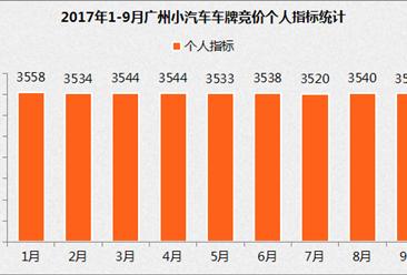 2017年9月广州小汽车车牌竞价数据分析(图表)