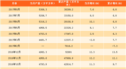 2017年1-8月中国钢化玻璃产量分析:产量同比增长6.8%
