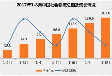 2017年1-8月物流行业经济运行情况分析(图表)