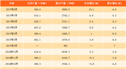 2017年1-8月合成纤维产量达3098.8万吨  同比增长4.8%(附图表)