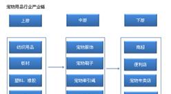 中国宠物用品产业链及主要企业分析(附产业链全景图)