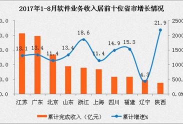 2017年1-8月中国软件业经济运行情况:江苏软件业务收入位居榜首,广东/北京分列二三(附图表)