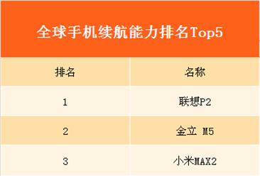 全球手机续航能力排行榜Top5:前五均为中国制造 小米独占其二成最大赢家!