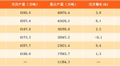 2017年1-8月中国生铁产量分析:河北省为生铁产量第一大省(附图表)