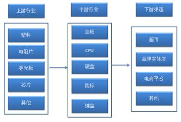 计算机设备行业产业链及主要企业分析(附产业链全景图)