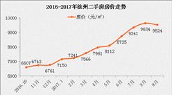 徐州房價連續19個月上漲 徐州樓市調控會升級嗎?(附最新房價走勢)