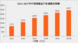 数据解析中国大健康产业规模:规模将突破6万亿元,三年后或占GDP10%!