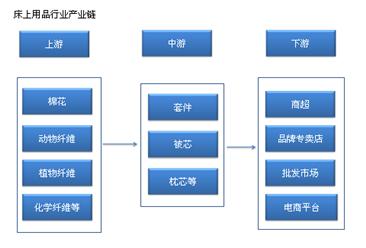 中国床上用品产业链及主要企业分析(附产业链全景图)