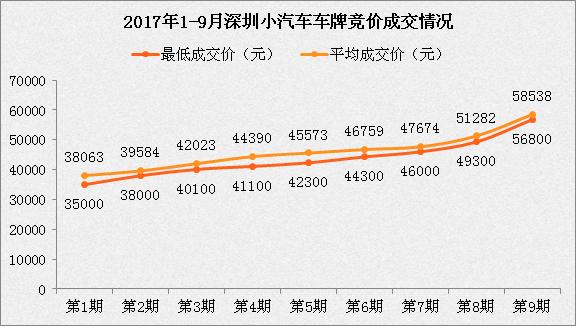 深圳小汽车增量指标有效期