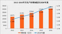 """2016年中国文化产业增加值破""""三万亿""""占GDP比重4.14%"""