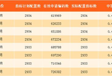 2017年9月深圳小汽车车牌摇号预测:个人中签率约0.39%(附查询网址)