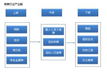 中国成世界第一大电梯消费市场 电梯产业链及主要企业分析(附产业链全景图)