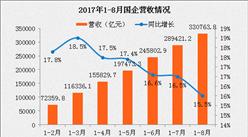 2017年1-8月国有企业经济运行情况:国企营收同比增长15.5%