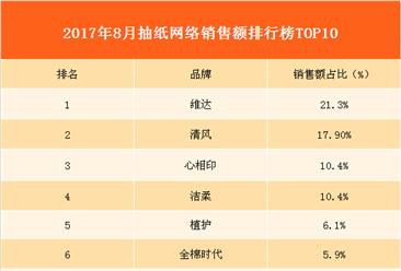 2017年8月抽纸网络销售额排行榜分析:维达纸品最受消费者青睐!