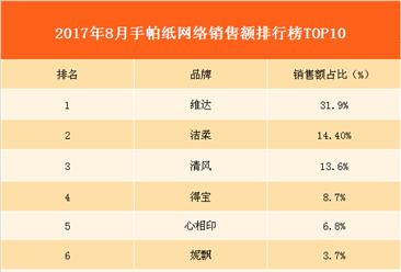 2017年8月手帕纸销售额排行榜分析:手帕纸B2C市场销售额高达3719.3万元