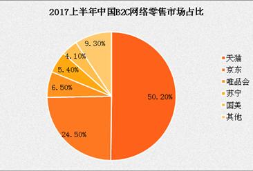 2017上半年中国B2C网络零售市场份额数据分析:天猫份额巨大占比超半数