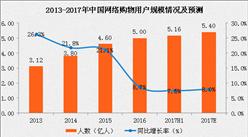 中国网络购物用户规模分析及预测