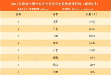 2017年1-8月电动汽车充电桩数量排名:北京/广东/上海前三(附榜单)