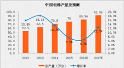 """""""一带一路""""建设催生电梯出口市场 中国成全球电梯行业竞争主要市场"""