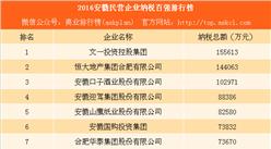 2016安徽民营企业纳税百强排行榜:恒大第二 口子窖第三(附完整榜单)