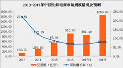 中國生鮮電商市場規模分析及預測:生鮮電商市場規模將破千億(附圖表)