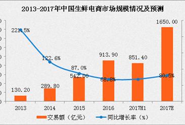 中国生鲜电商市场规模分析及预测:生鲜电商市场规模将破千亿(附图表)