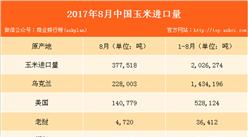 8月中国粮食进出口数据分析:玉米进口量同比大增逾13倍(附图表)