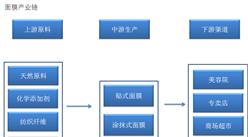 面膜行业产业链及主要企业分析(附产业链全景图)