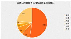 全球独角兽公司榜单出炉:中国55家企业上榜(附中国榜单)