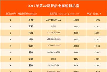 2017年第39周全国彩电畅销机型排行榜:夏普LCD-45SF460A型号智能电视畅销最好