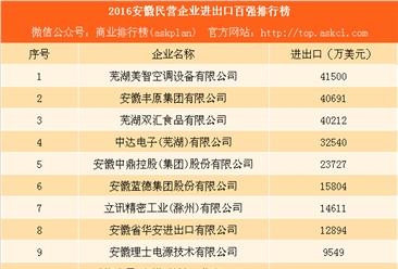 2016安徽民营企业进出口百强排行榜:双汇食品第三(附完整名单)