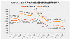 2017年1-8月湖南房地产市场运行情况:房地产开发投资增长15.9%