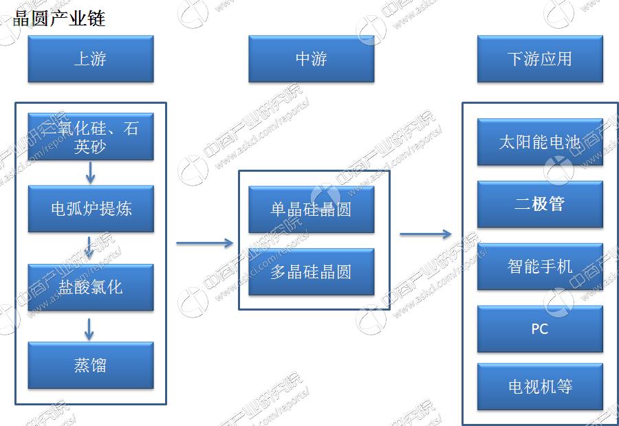 多晶硅网络结构图