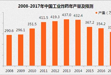 中国工业炸药市场前景分析:2017年工业炸药产量将达319万吨(图)