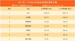 2017年1-8月動力電池企業裝機量排行榜:CATL第一(附排名)