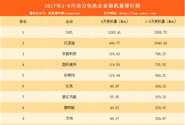2017年1-8月动力电池企业装机量排行榜:CATL第一(附排名)